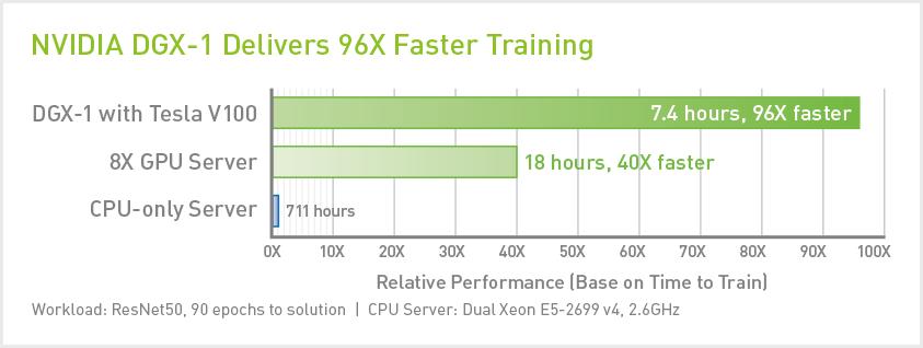 CompecTA | NVIDIA DGX-1 Deep Learning System