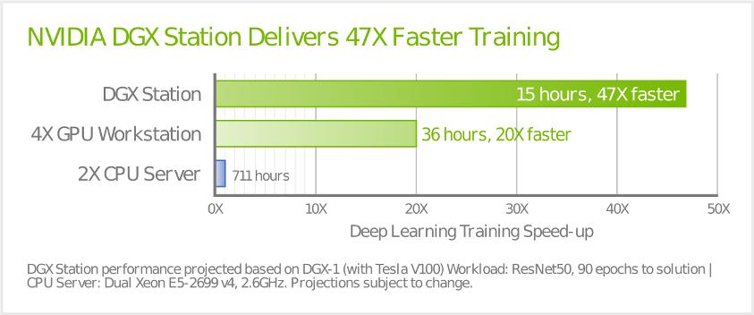 CompecTA | NVIDIA DGX Station Deep Learning System